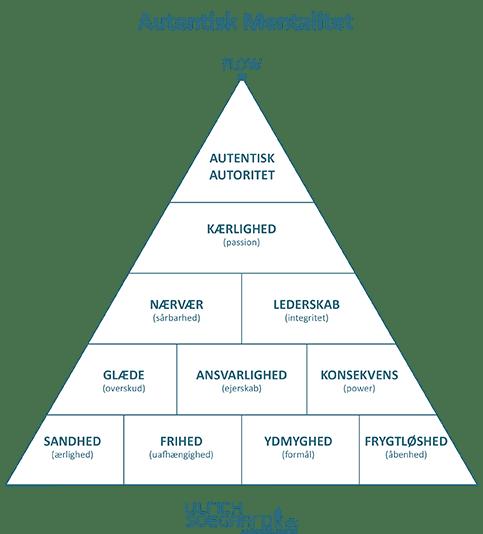 autentisk ledelse