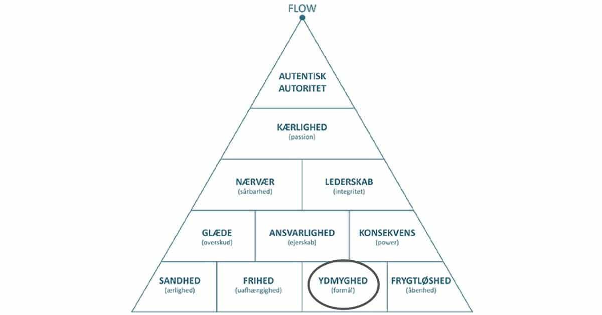 Ydmyghed - grundstenen i autentisk ledelse