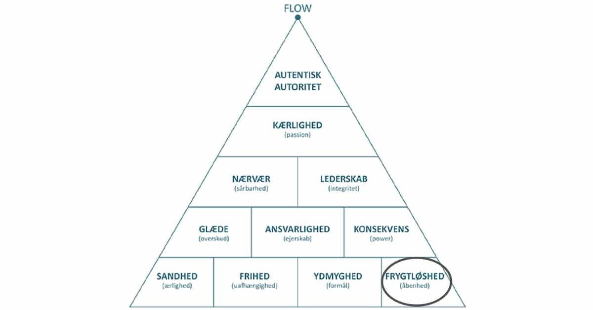 Frygtløshed - grundstenen i autentisk ledelse