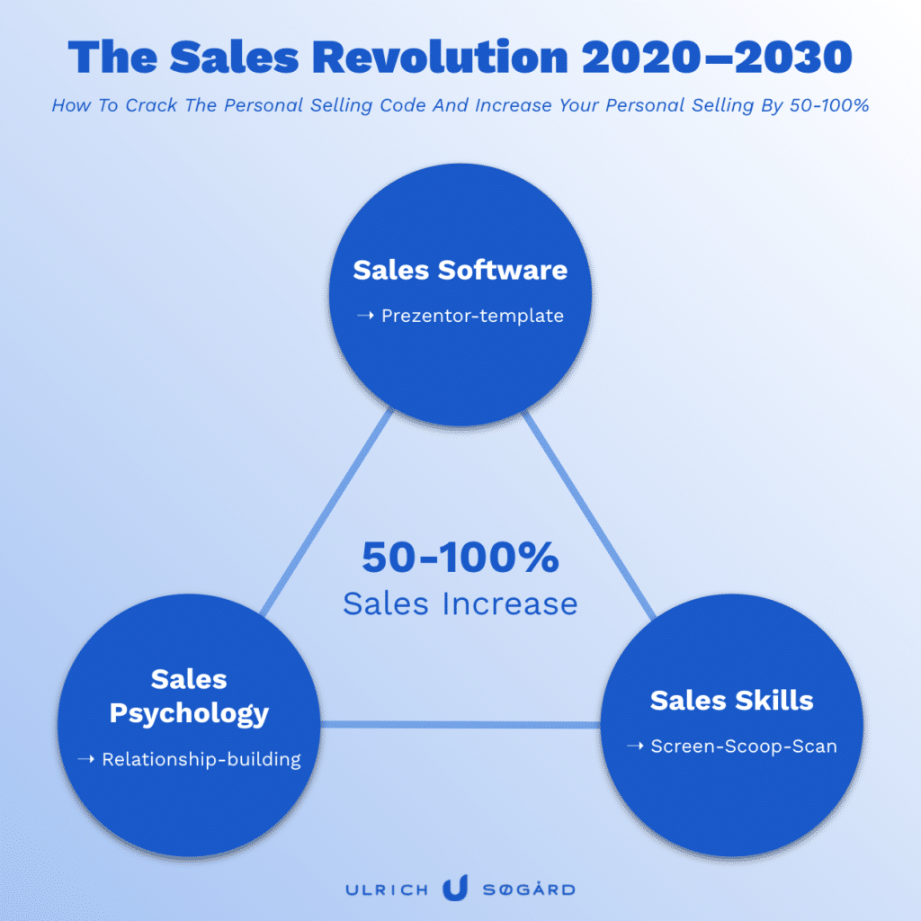 Figur af de 3 vigtigste elementer i salgstræning